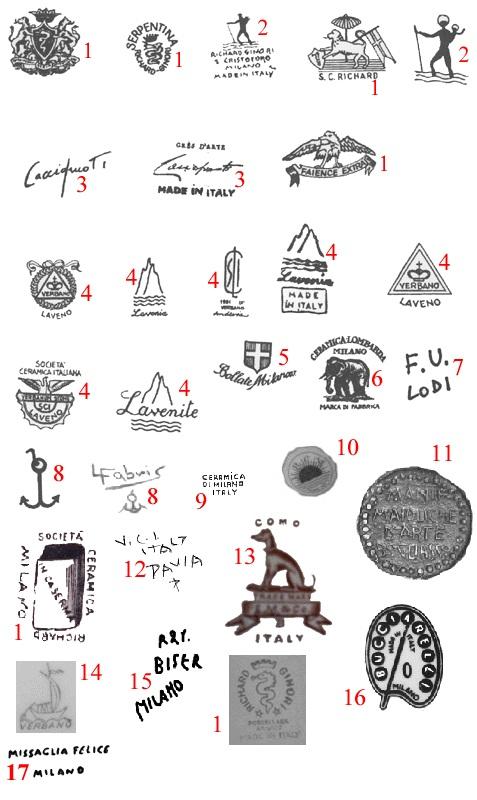 марки и клейма итальянская керамика LOMBARDIA