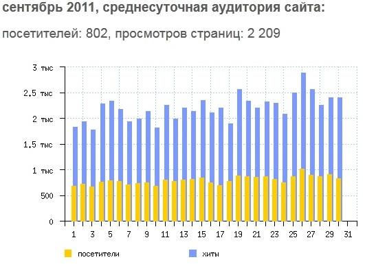 посещаемость сайта антик инвест сентябрь 2011 antik-invest.ru