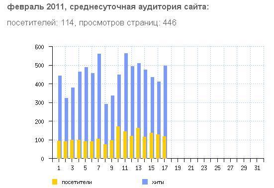 февраль 2011 статистика