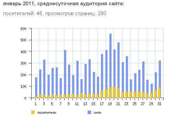 январь 2011 статистика antik-invest.ru